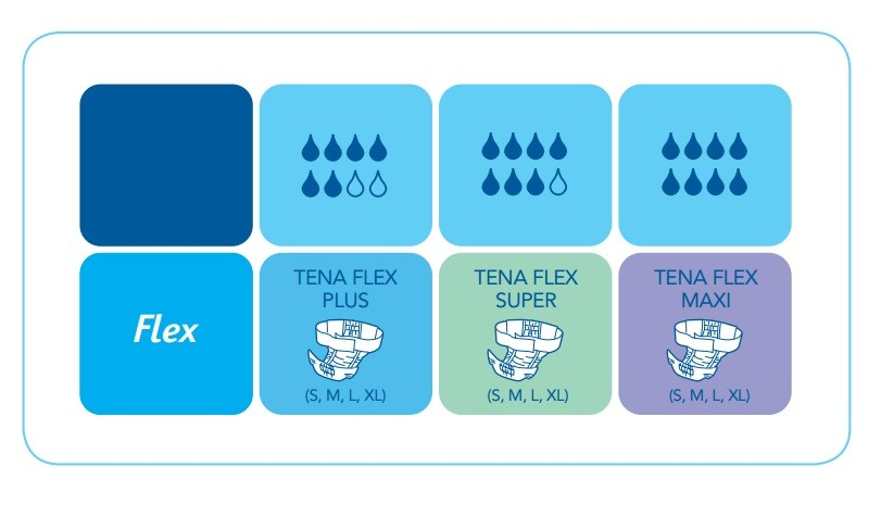 tena flex product range
